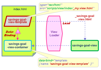 Dynamic loading of the savings-goal-view